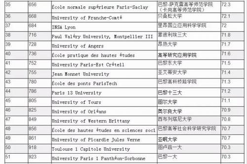 法国留学,世界大学排名,法国院校