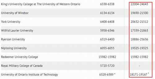 加拿大最烧钱的大学,你敢挑战吗