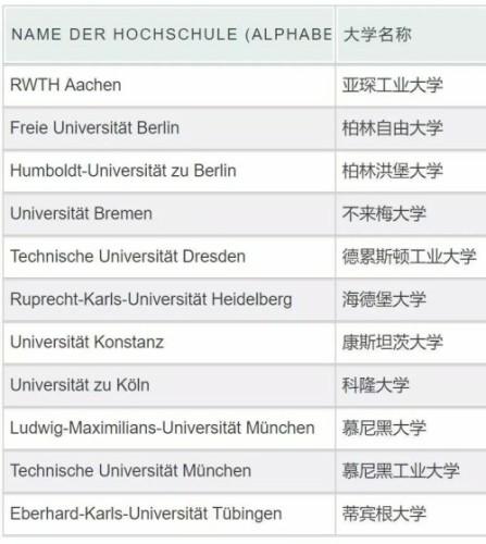 德国精英大学大换血,你的梦校能上榜了吗?