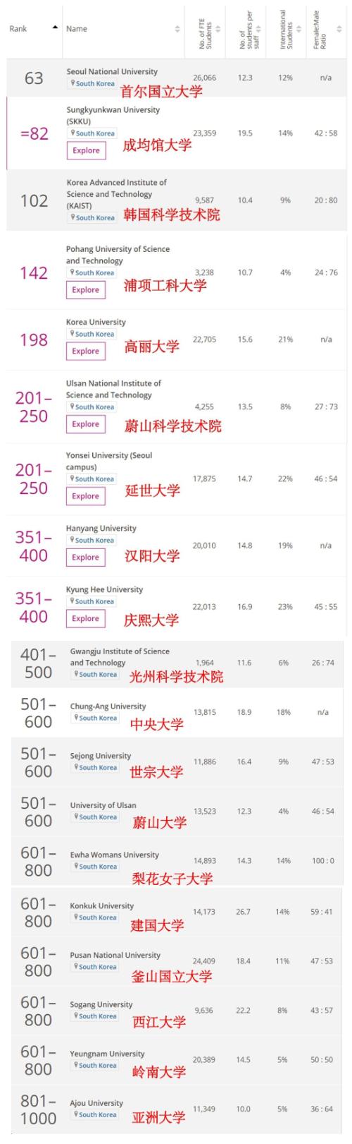 韩国总排名.png