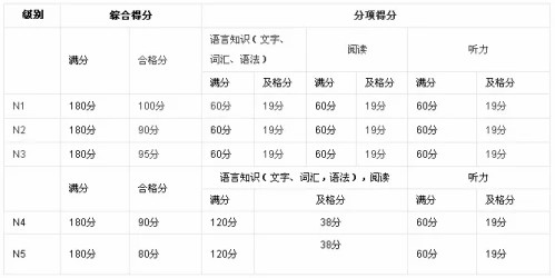 JLPT考试成绩.jpg