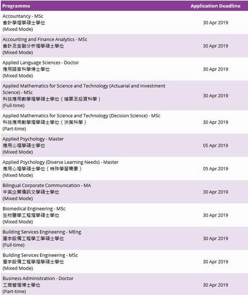 2019香港理工大学硕士申请各专业截止时间及录取要求详细解读