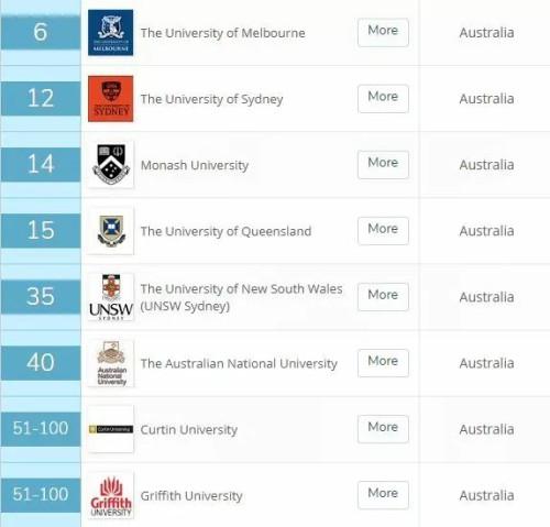 澳洲留学:一个敲厉害的移民专业,不知道你感兴趣否?