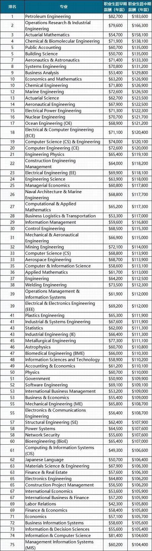 调整大小 美国毕业生薪酬最高的本科专业.jpg