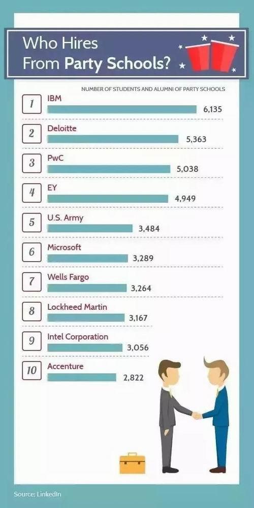 哪些公司喜欢雇佣派对多的学校?.jpeg