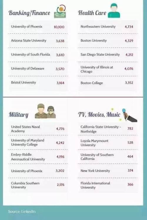 天了噜!世界五百强偏爱美国top100的这些大学
