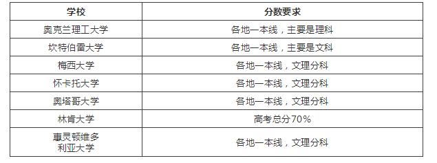 伯明翰大學搶得C位耀眼,然而這些國家也承認中國高考