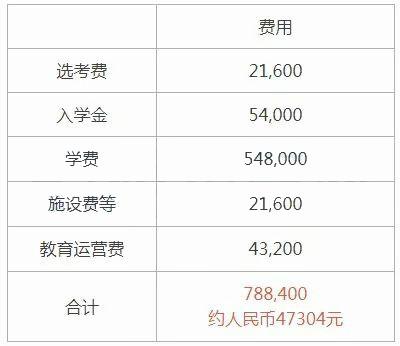 JCLI日本语学校学费.jpg