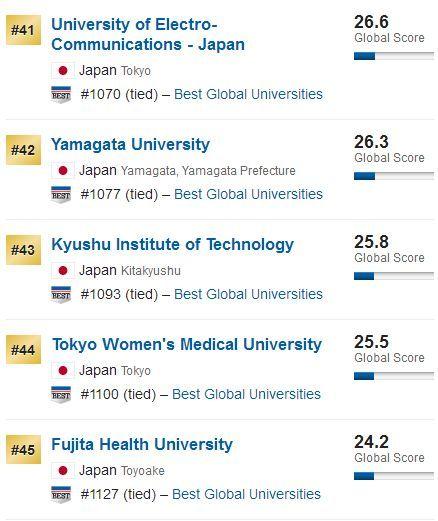 2019 U.S.news世界大学排名之日本篇!你的梦校排第几?