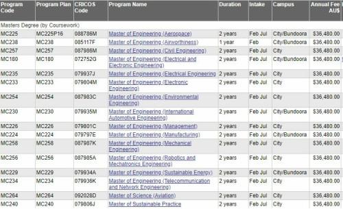 2019年澳洲学费之下篇——非八大院校