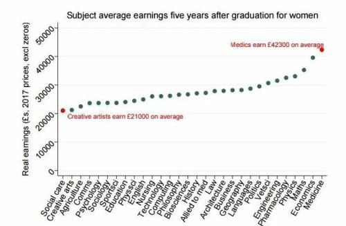 英国留学:你选的专业,未来的薪资对得起你交的学费吗?