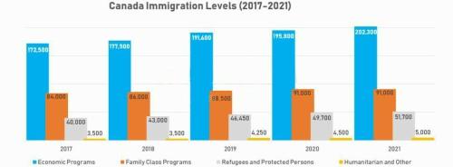 重磅!加拿大2019-2021移民配额出炉!还不看!