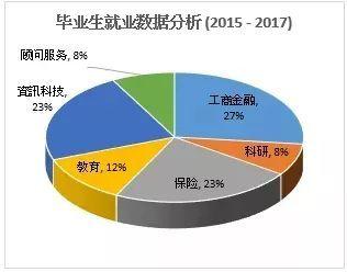 香港理工大學數學碩士精算和投資科學專業招生啦!