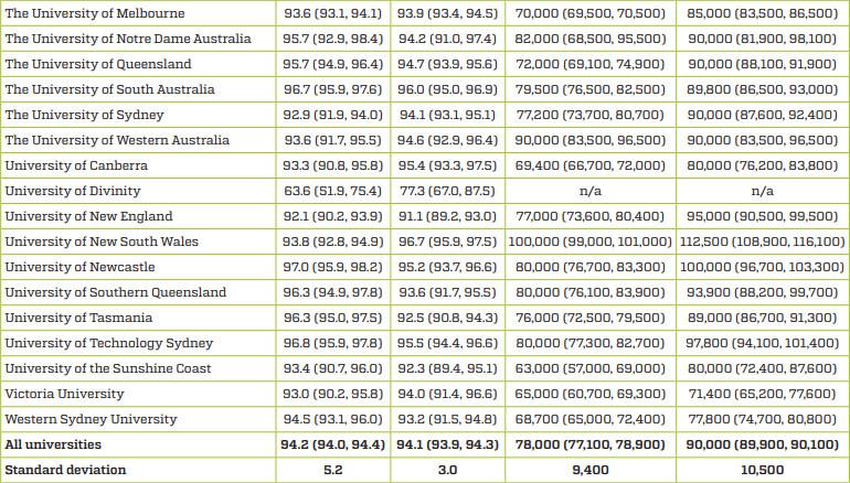 大揭秘!澳洲本硕毕业生薪资,新南威尔士获得双胜!