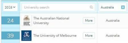 墨尔本大学的等级对待:你是C9 or 211/985 or双非?