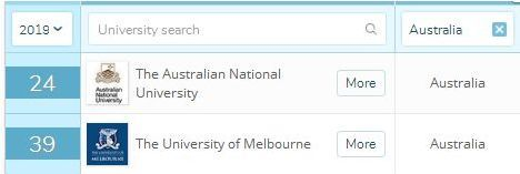 QS世界大学排名,全澳第二,世界39.jpeg
