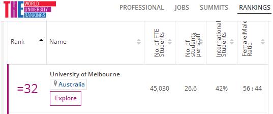THE世界大学排名,全澳第一,世界32.png