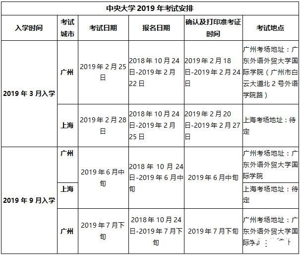 2019年韩国中央大学这些专业可以本科直录了!