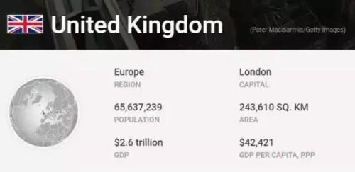 官方宣布:留学目的国的厮杀,英国完胜!