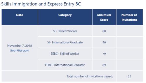 加拿大BC省又双叒更新技术移民抽选情况,对部分职业进行调整