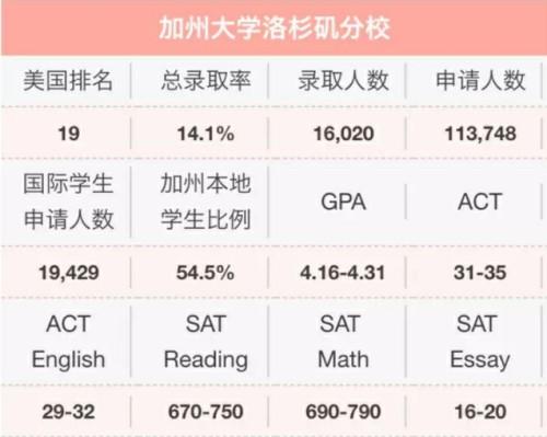 干货!2018年秋季UC系九校本科新生录取数据大揭秘!