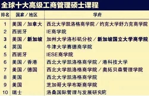 亚洲第一商学院——新加坡国立大学商学院!你确定要错过?