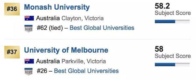 它力压墨大,澳洲商学院No.1,不了解一下?