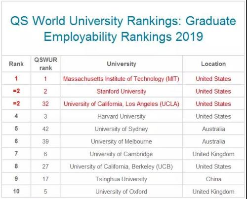 韩国2019QS就业竞争力排名top100院校