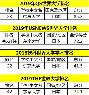 """用数据说话:日本这三所大学""""吸中国粉能力""""超强!"""