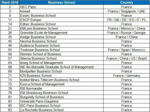 2018《金融时报》欧洲商学院排名新鲜出炉,法国成最大赢家!