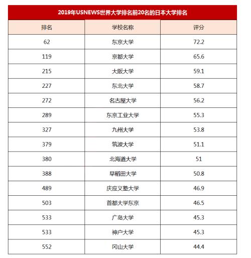 2019年日本大学排名大汇总(涉及THE/QS/US News/ARWU)