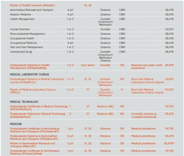 新西兰留学:2019年奥塔哥大学本硕最新学费出炉了,看看涨了没?