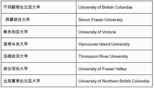 留学新生选校福利:详解加拿大大学的分类和分布状况