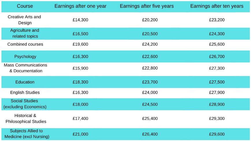 英国留学:别浪费钱了!这些专业谨慎选择!