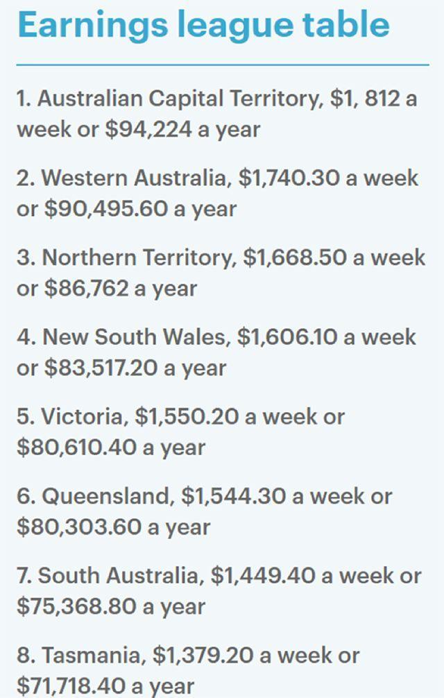 税前周薪仅有1,379澳元。.jpeg