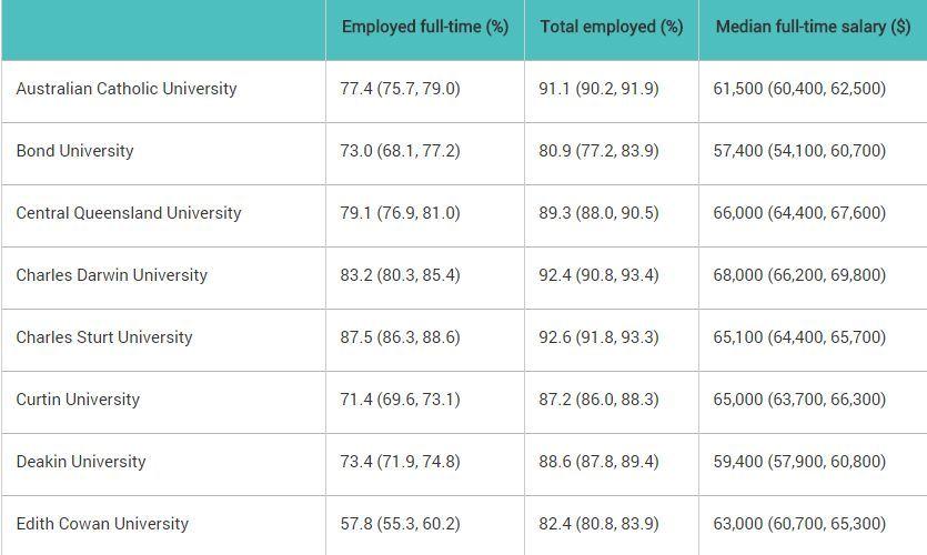 墨大哭了,原来这些才是澳洲大学就业率、起薪最高的专业?