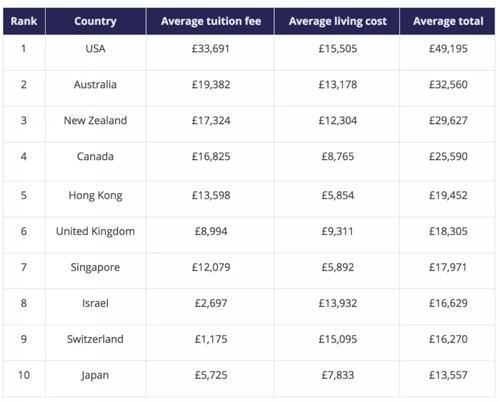 算笔账!留学香港的你需要工作多久才能赚回本儿来?