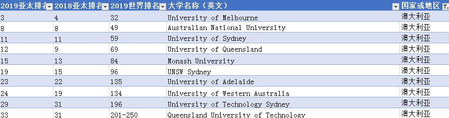 THE 2019亚太最佳大学!新加坡国立大学蝉联失败,清华夺得第一!
