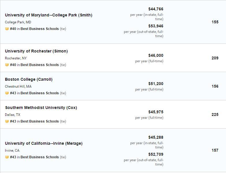 刚刚!US.News发布2020年全美最佳商学院排名!