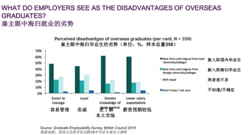 权威发布:海归学生在中国的就业竞争力报告