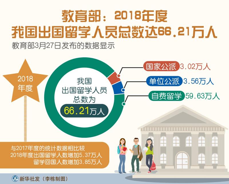 教育部最新发布:2018年度我国出国留学人员达66.21万人