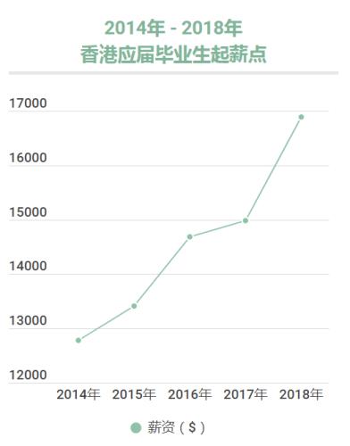 香港应届生薪资高达17K仍不满意,究竟为何?