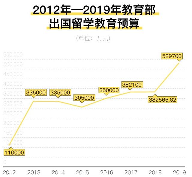 教育部2019年出国留学教育预算约53亿,比去年高38%!