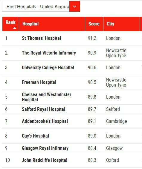 最新!2019年全球最佳醫院榜單 & 加國首個醫院榜單出爐!