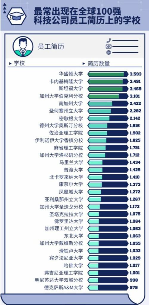 毕业年薪就近百万?美国科技行业薪资top 10(附院校&申请条件)