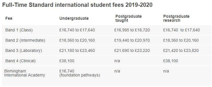 2019-2020年英国顶尖名校本科/研究生各专业学费汇总