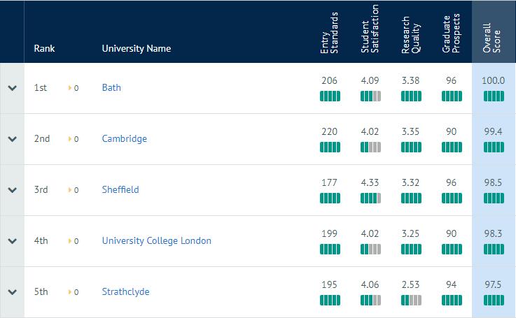 2020年CUG英国研究生专业排名:建筑专业
