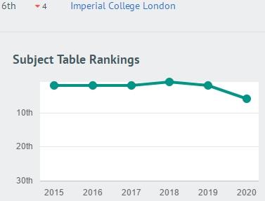 2020年CUG英国研究生土木工程专业:格大超过牛津,仅次于剑桥!