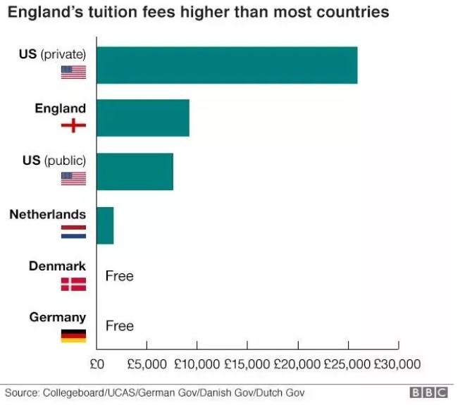 英国大学学费有望大幅下调?这个两个专业有福了!