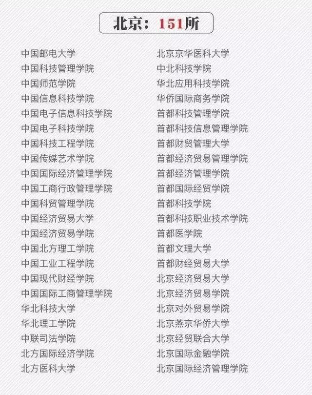 """大家听说过中国邮电大学吗?好熟悉的名字,好像在哪见过,但是它居然是野鸡大学,快来瞅瞅人民日报公布了392所""""野鸡大学""""。"""